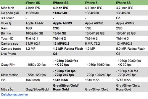 Nên mua iPhone SE hay iPhone khác - 5