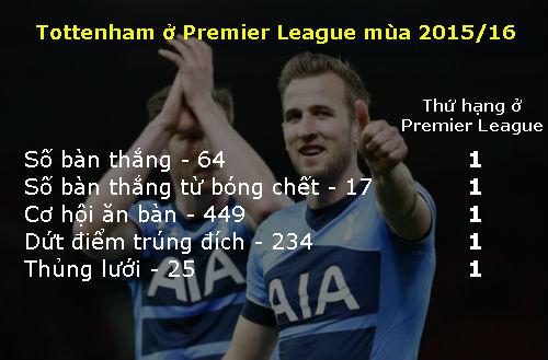 Tottenham: Một phiên bản Barca ở Premier League - 2