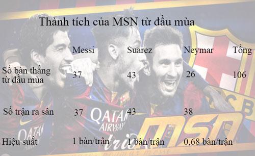 Thăng hoa nhờ MSN, Barca sa sút cũng vì... MSN - 1