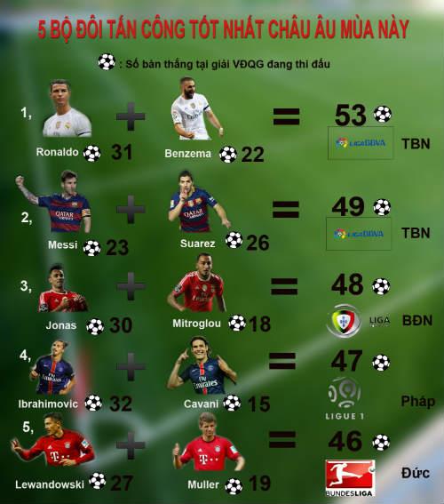 Ronaldo - Benzema: Song sát đáng sợ nhất châu Âu - 2