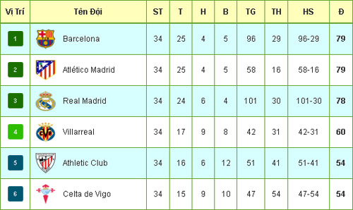 Tiêu điểm vòng 34 La Liga: Cuộc đuổi bắt thót tim - 4