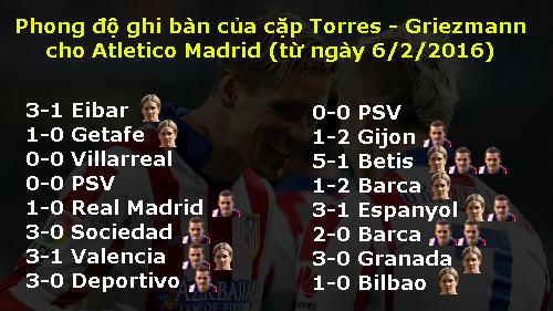 Song tấu Torres-Griezmann: Mối đe dọa Barca & Real - 2