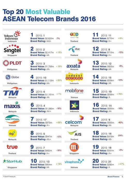 Thương hiệu viễn thông Việt thăng hạng nhờ đầu tư nước ngoài - 1