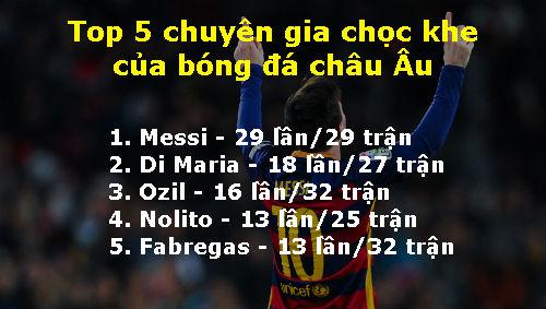 """Messi vượt Ozil, là """"trùm chọc khe"""" ở châu Âu - 2"""