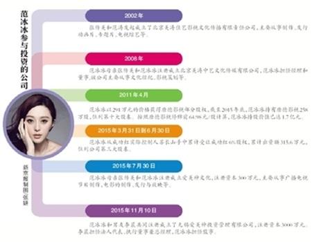 Dàn sao nữ giàu nhất làng giải trí Hoa ngữ - 2