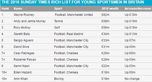 Sa sút phong độ, Rooney vẫn giàu nhất Vương quốc Anh - 2