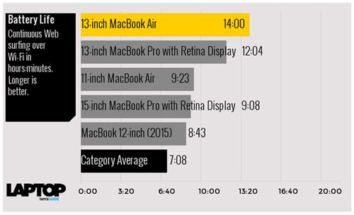 Tam tấu MacBook, MacBook Air và MacBook Pro đọ sức mạnh - 2