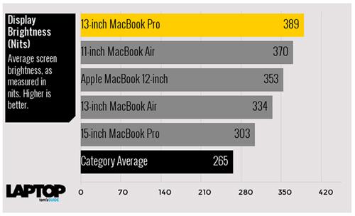 Tam tấu MacBook, MacBook Air và MacBook Pro đọ sức mạnh - 5