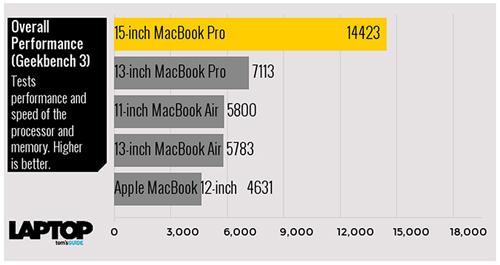 Tam tấu MacBook, MacBook Air và MacBook Pro đọ sức mạnh - 7