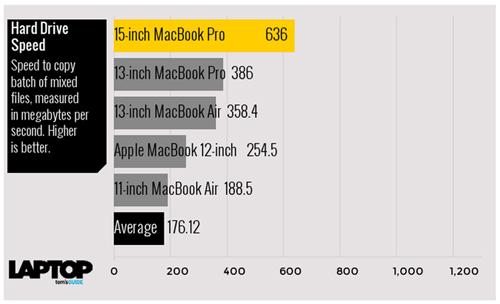 Tam tấu MacBook, MacBook Air và MacBook Pro đọ sức mạnh - 8