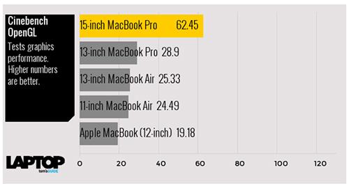 Tam tấu MacBook, MacBook Air và MacBook Pro đọ sức mạnh - 9
