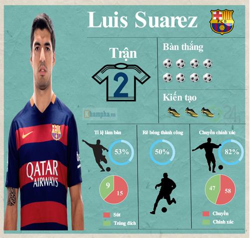Siêu sao ấn tượng (18-24/4): Suarez đấu Bale (Infographic) - 4