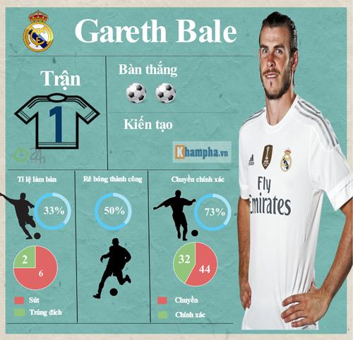 Siêu sao ấn tượng (18-24/4): Suarez đấu Bale (Infographic) - 3