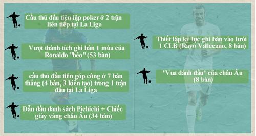 Siêu sao ấn tượng (18-24/4): Suarez đấu Bale (Infographic) - 6