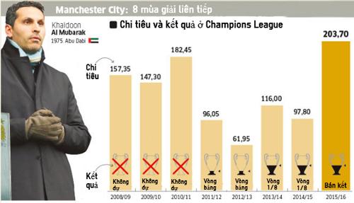 Man City: Hơn 1 tỷ euro để có ngày hôm nay - 2
