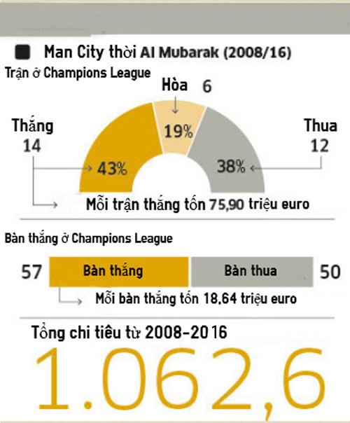 Man City: Hơn 1 tỷ euro để có ngày hôm nay - 3