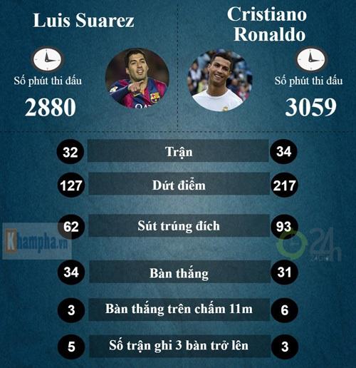 """Suarez vượt Ronaldo: Hơn cả """"lượng"""" lẫn """"chất"""" - 2"""