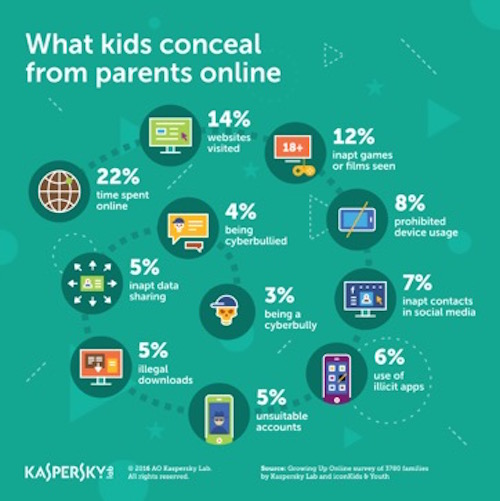 """Trẻ em đang """"qua mặt"""" cha mẹ như thế nào thời @? - 1"""