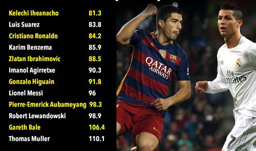Sao trẻ Man City ăn đứt CR7 & Suarez hiệu quả ghi bàn - 2