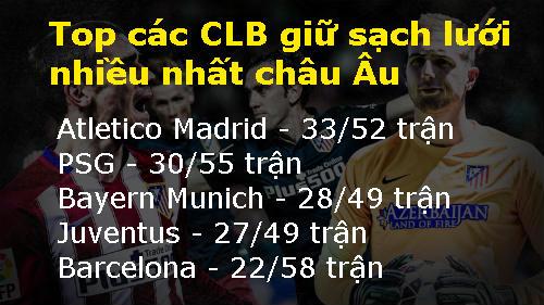 """Atletico Madrid: """"Bức màn sắt"""" số 1 châu Âu - 2"""