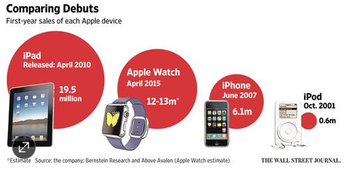 Apple bán 12 triệu đồng hồ Apple Watch trong năm 2015 - 1