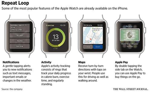Apple bán 12 triệu đồng hồ Apple Watch trong năm 2015 - 2