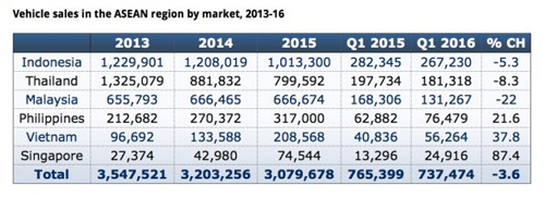 Thị trường ô tô Maylaysia, Indonesia và Thái Lan cùng tụt dốc - 1