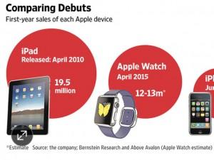 Apple bán 12 triệu đồng hồ Apple Watch trong năm 2015