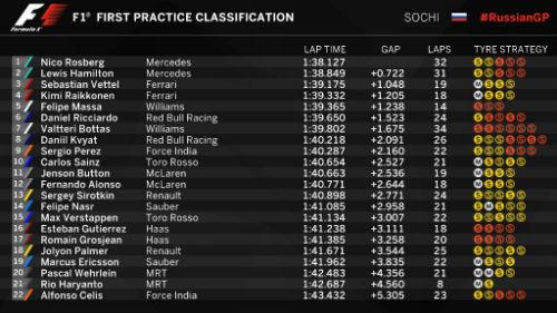 Chạy thử Russian GP: Hamilton nhanh nhất - 1