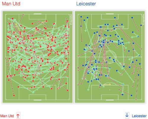 """Góc chiến thuật: Một MU nửa vời & """"chất"""" Leicester - 3"""