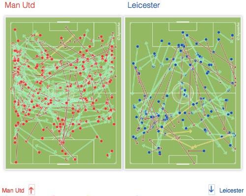 """Góc chiến thuật: Một MU nửa vời & """"chất"""" Leicester - 8"""
