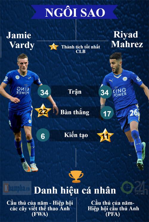 Leicester City vô địch NHA: Nhà vua chân đất (Infographic) - 4