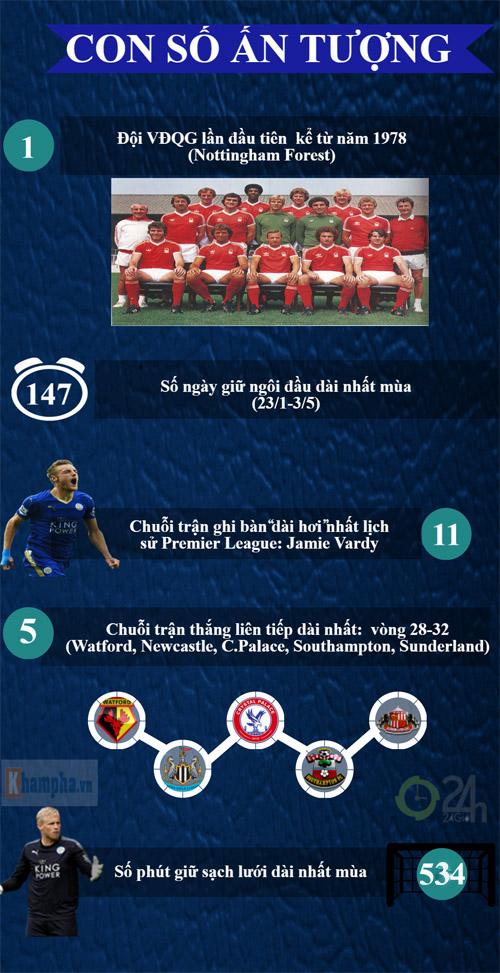Leicester City vô địch NHA: Nhà vua chân đất (Infographic) - 5