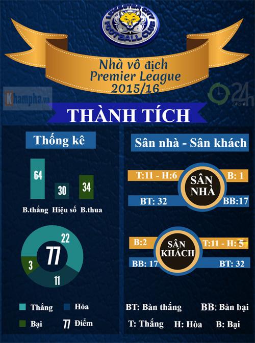 Leicester City vô địch NHA: Nhà vua chân đất (Infographic) - 2