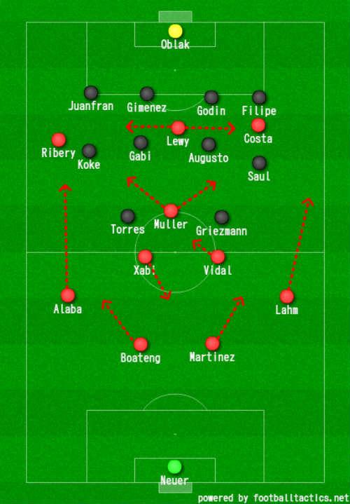 """Góc chiến thuật Bayern – Atletico: Quan trọng ở """"sai số"""" - 2"""