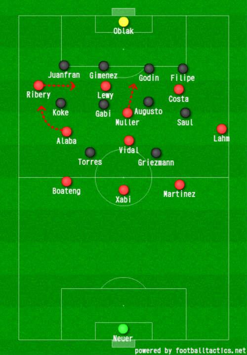 """Góc chiến thuật Bayern – Atletico: Quan trọng ở """"sai số"""" - 3"""