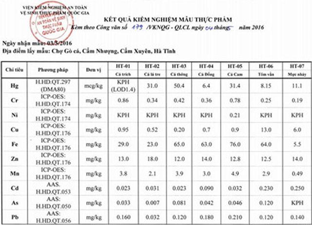 Hàm lượng kim loại nặng trong mẫu hải sản ở Hà Tĩnh ở ngưỡng cho phép - 3