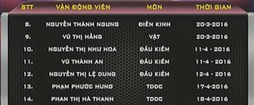 Thể thao VN: 20 suất tìm Huy chương Olympic - 2