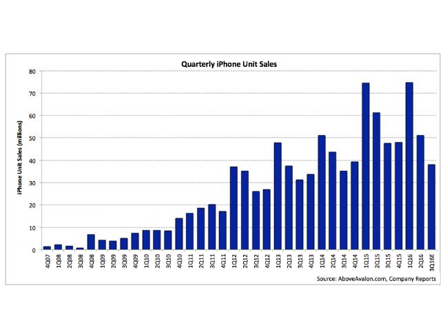 Doanh thu của Apple đang trên đà sụt giảm - 1
