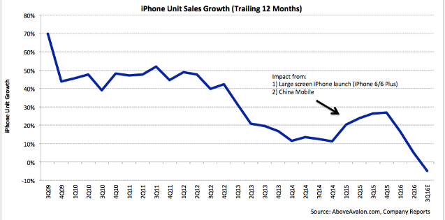 Doanh thu của Apple đang trên đà sụt giảm - 2