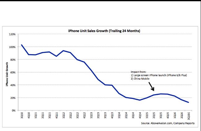 Doanh thu của Apple đang trên đà sụt giảm - 3