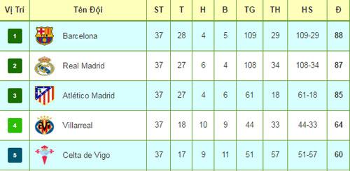 Tiêu điểm vòng 37 Liga: Bi kịch Atletico, Barca rộng cửa - 4