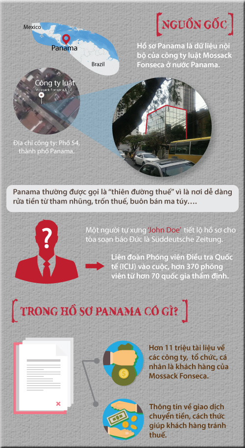"""[Infographic] Toàn cảnh về """"quả bom"""" Hồ sơ Panama - 2"""