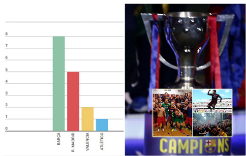 "Barca: ""Ông Vua"" của La Liga ở đầu thế kỷ 21 - 1"