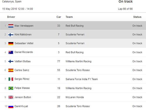 """F1–Spanish GP: """"Nội chiến"""" Mercedes, Red Bull hưởng lợi - 2"""