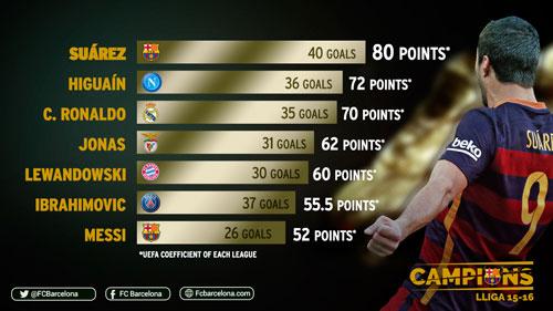 Tiêu điểm Liga 2015/16: Hàng tá kỉ lục của Barca - 2