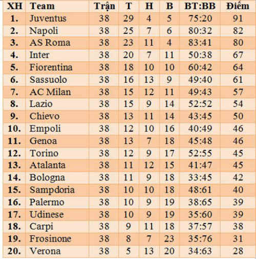 Tiêu điểm vòng 38 Serie A: Của riêng mình Juventus - 6