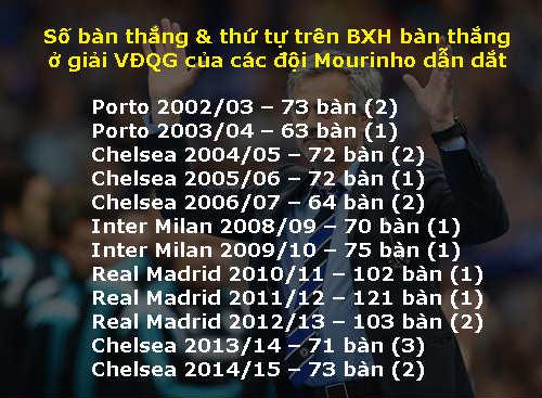 Cảm ơn Van Gaal, nhưng giờ MU cần Mourinho - 3