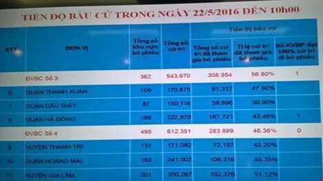 Tỷ lệ cử tri cả nước đã đi bầu cử đạt khoảng trên 70% - 1