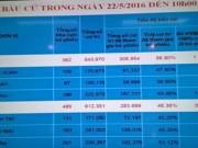 Tin tức trong ngày - Bản thông cáo số 1 về tình hình bầu cử
